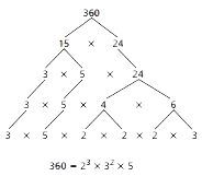 Example of Prime Factorization