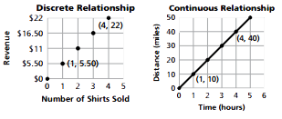 Discrete and Continuous Relationships