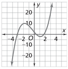 Polynomial Functions Graph