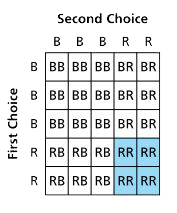 Area Model example