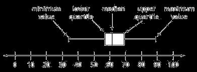 Interquartile range example