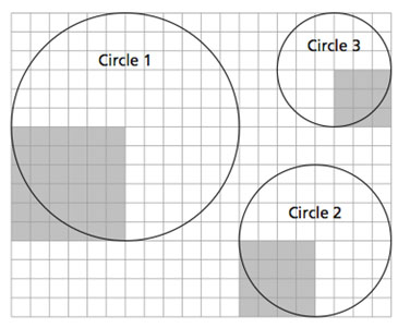 Area of a circle is approximated by covering a circle with radius squares